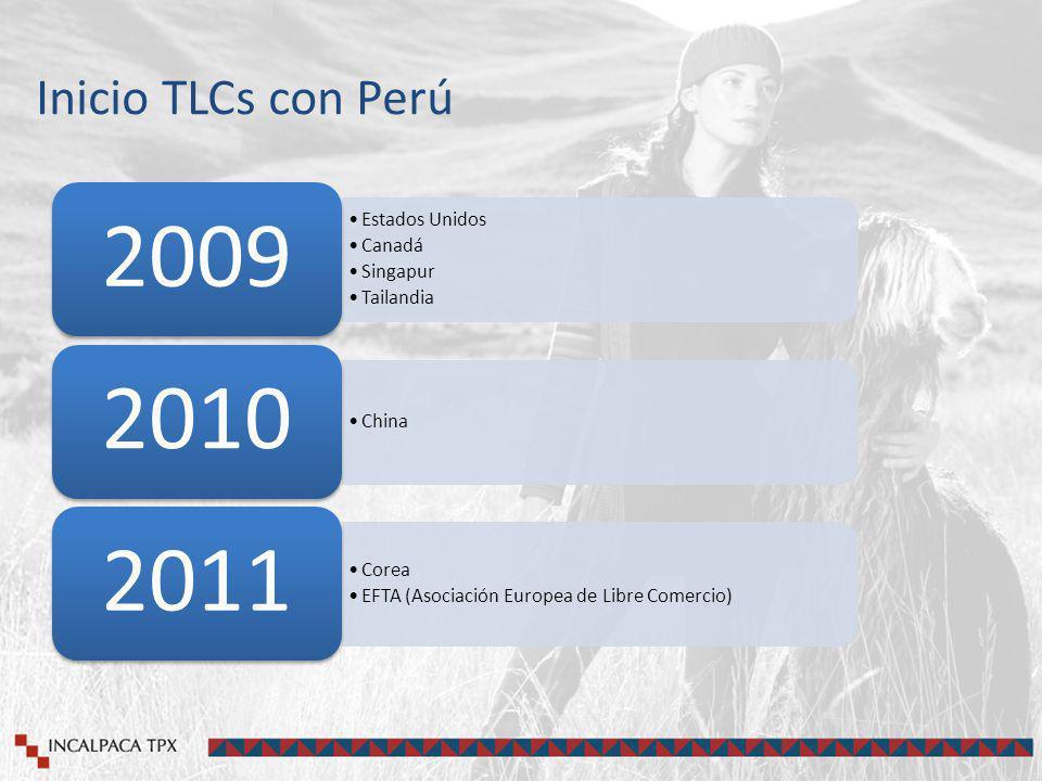 Inicio TLCs con Perú 2009 Estados Unidos Canadá Singapur Tailandia