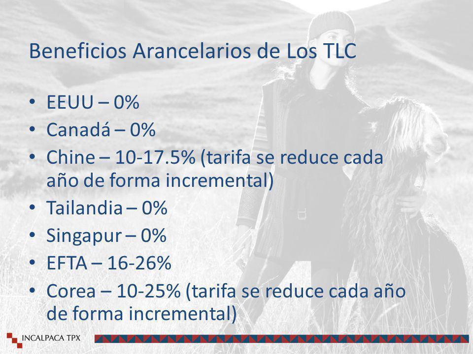 Beneficios Arancelarios de Los TLC