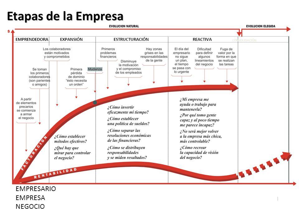 Etapas de la Empresa EMPRESARIO EMPRESA NEGOCIO EMPRENDEDORA EXPANSIÓN