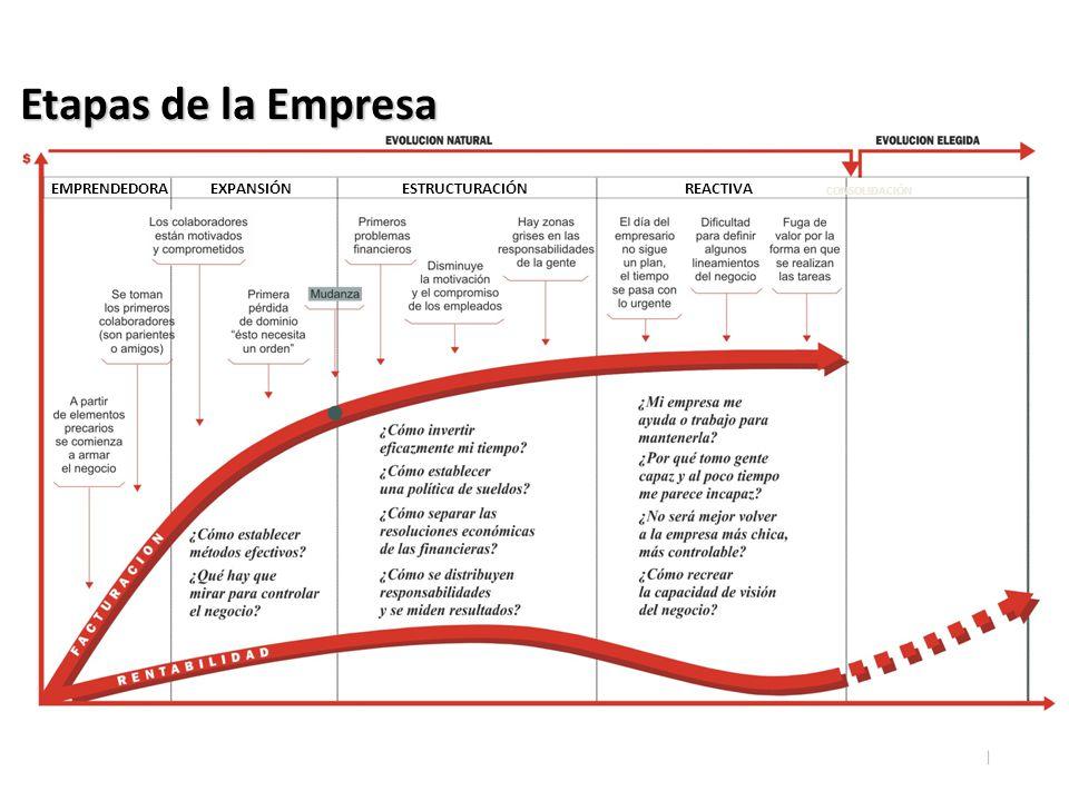 Etapas de la Empresa EMPRENDEDORA EXPANSIÓN ESTRUCTURACIÓN REACTIVA