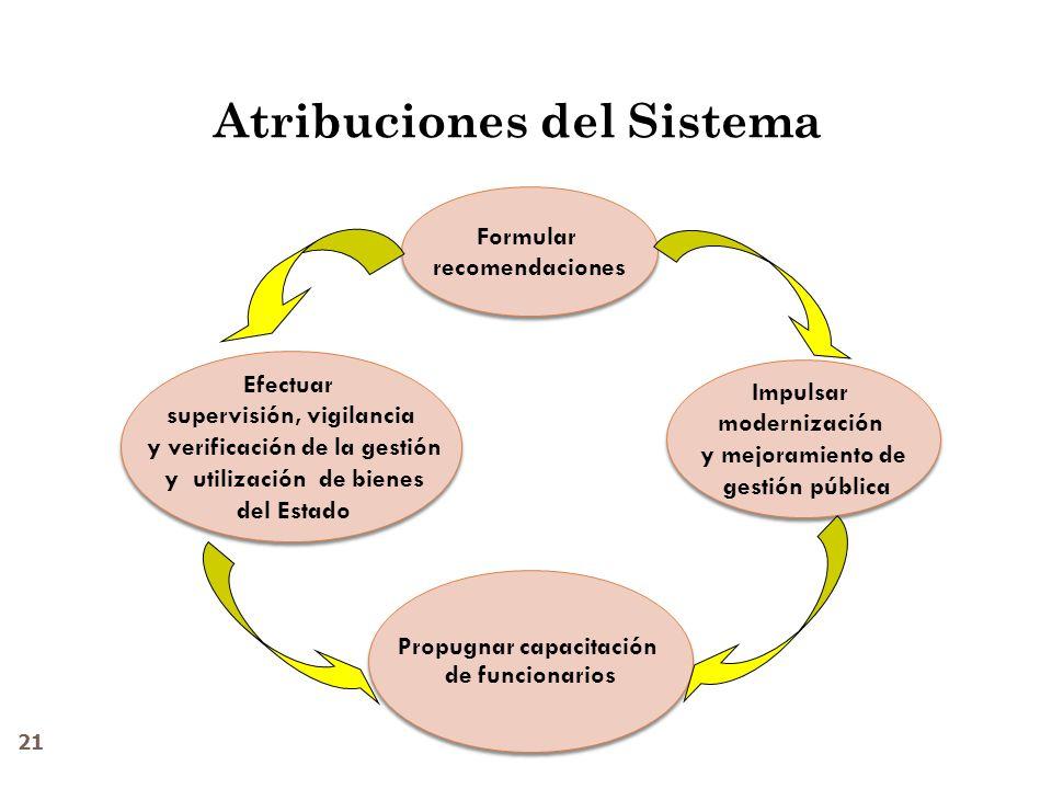 Atribuciones del Sistema