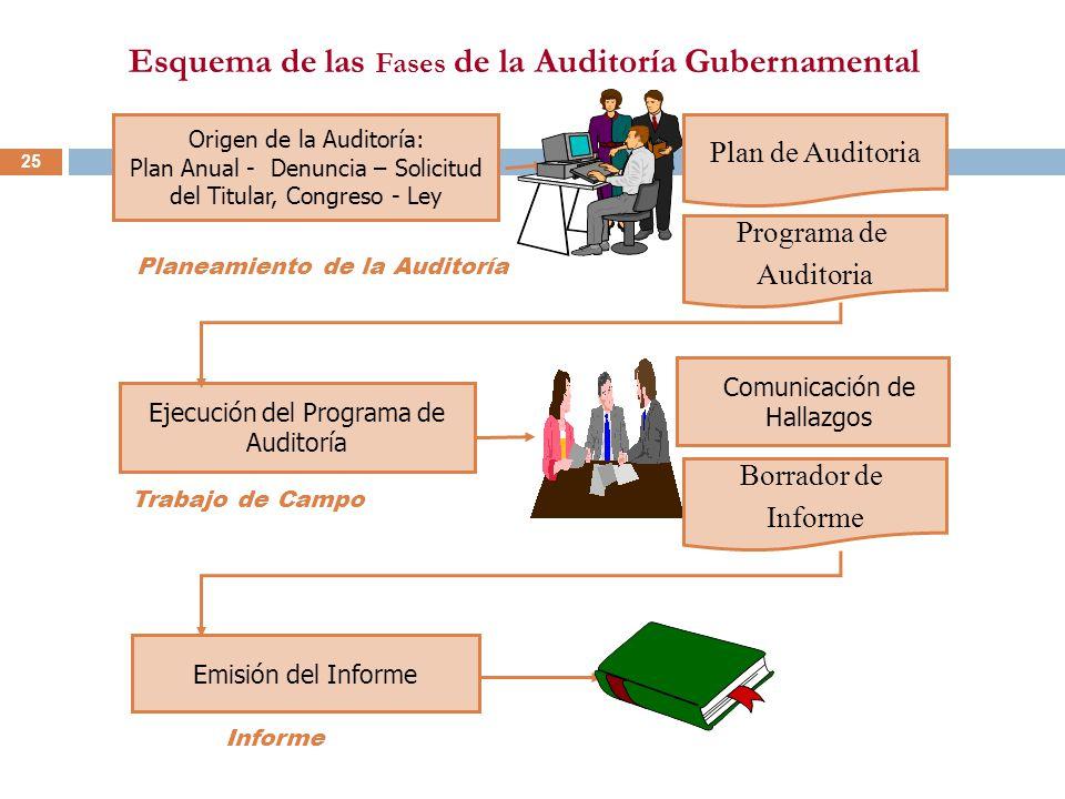 Esquema de las Fases de la Auditoría Gubernamental