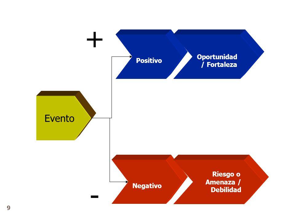 + - Evento Oportunidad / Fortaleza Positivo Riesgo o Negativo