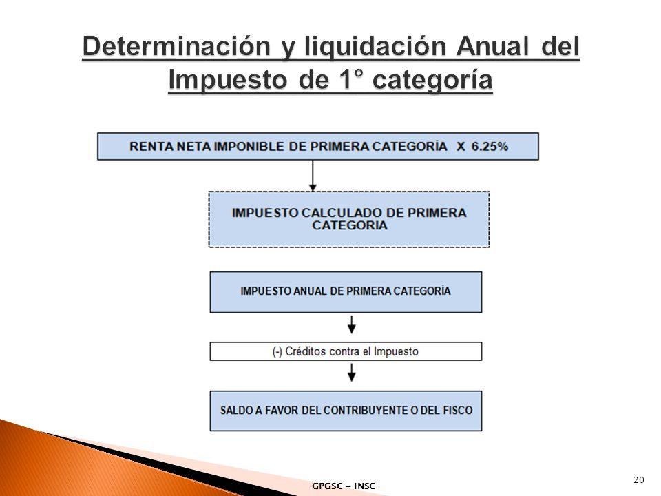 Determinación y liquidación Anual del Impuesto de 1° categoría