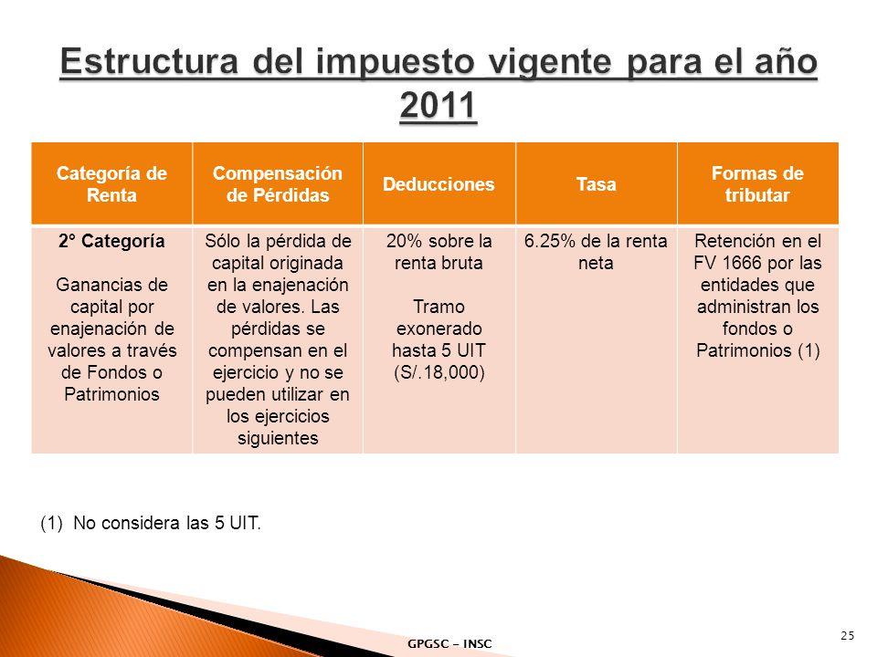 Estructura del impuesto vigente para el año 2011