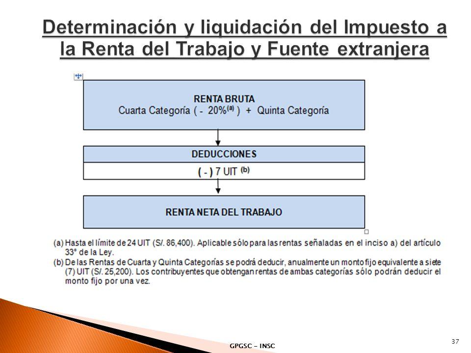 Determinación y liquidación del Impuesto a la Renta del Trabajo y Fuente extranjera