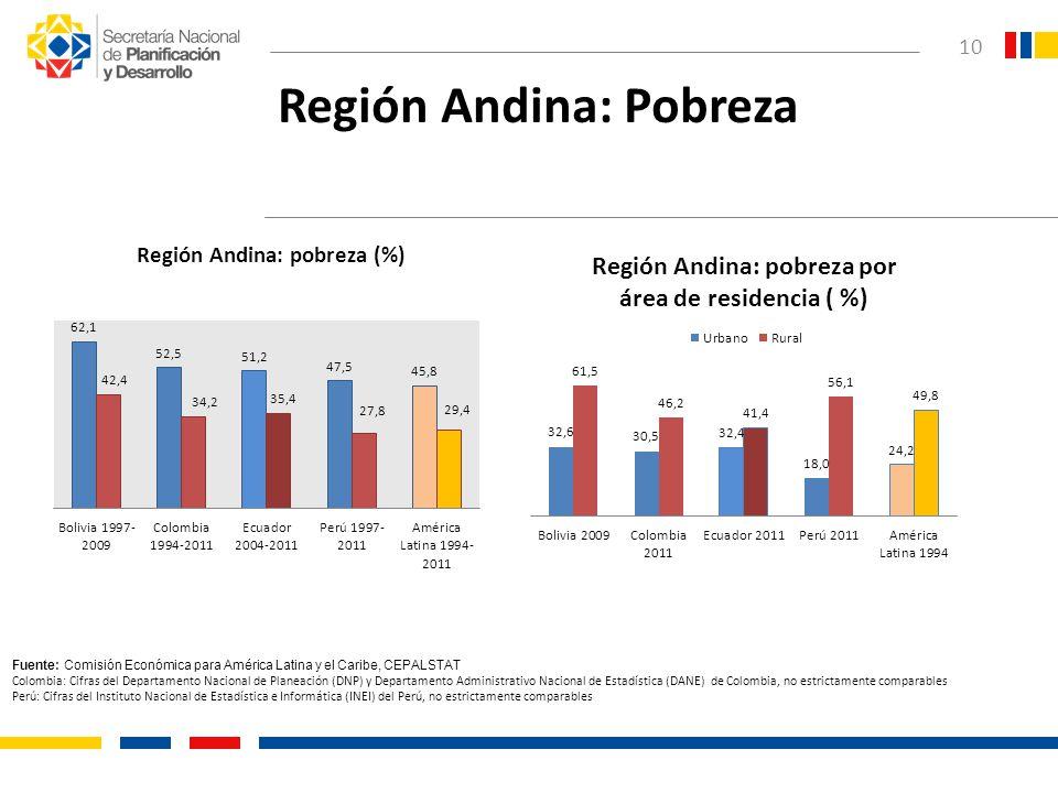 Región Andina: Pobreza