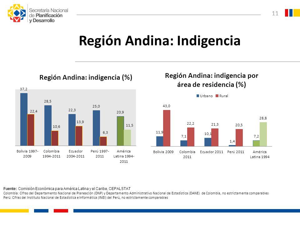 Región Andina: Indigencia