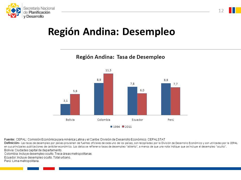 Región Andina: Desempleo
