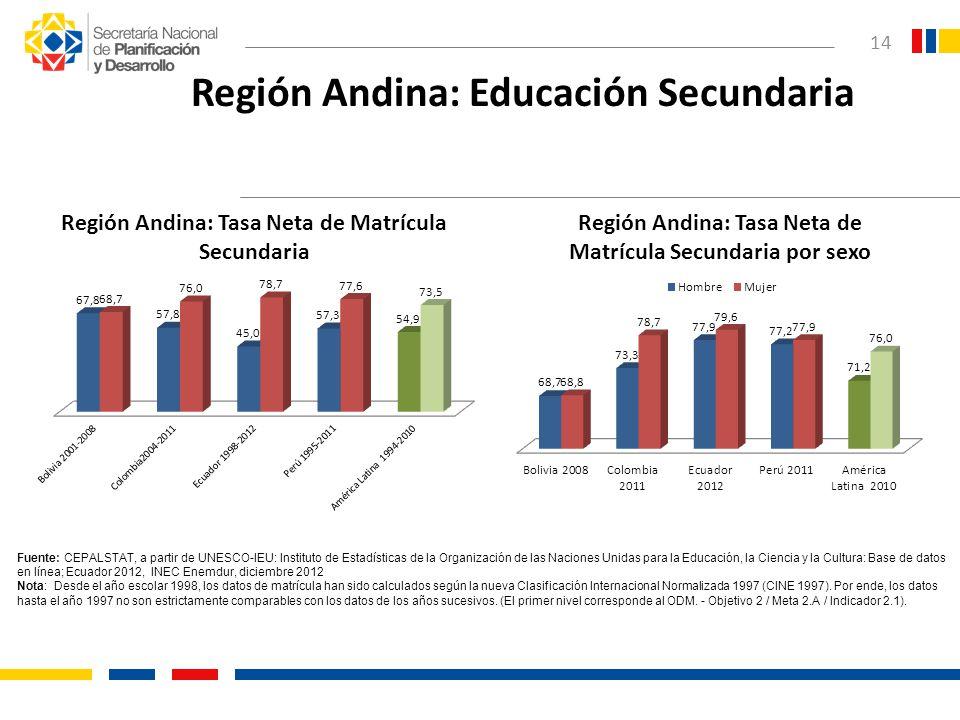 Región Andina: Educación Secundaria