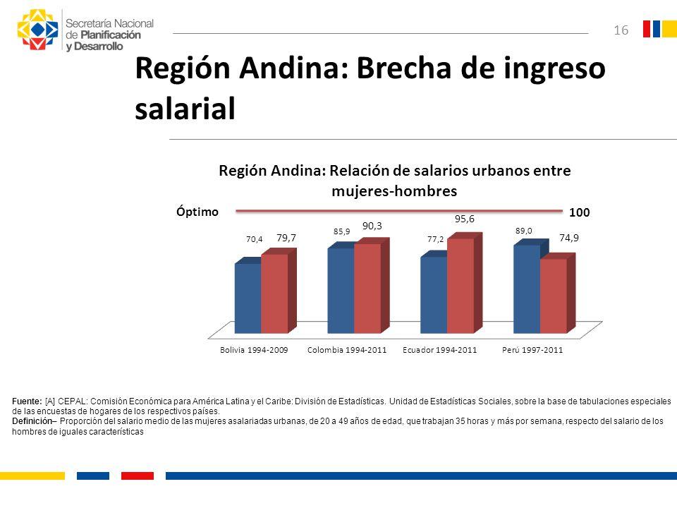 Región Andina: Brecha de ingreso salarial