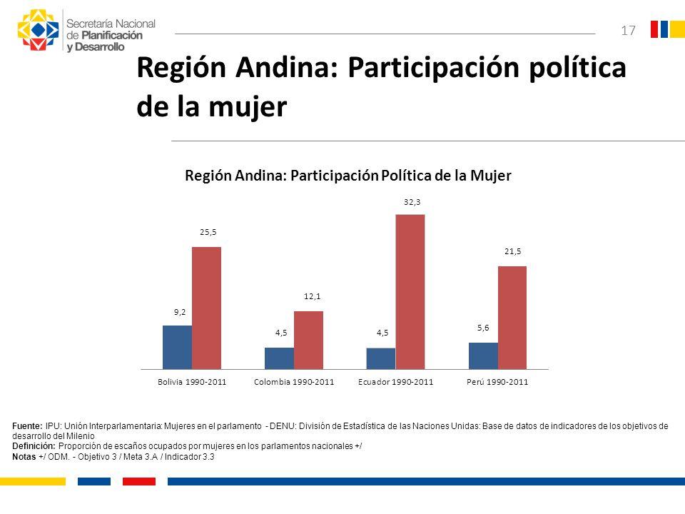 Región Andina: Participación política de la mujer