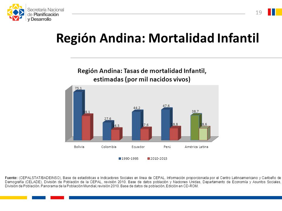 Región Andina: Mortalidad Infantil