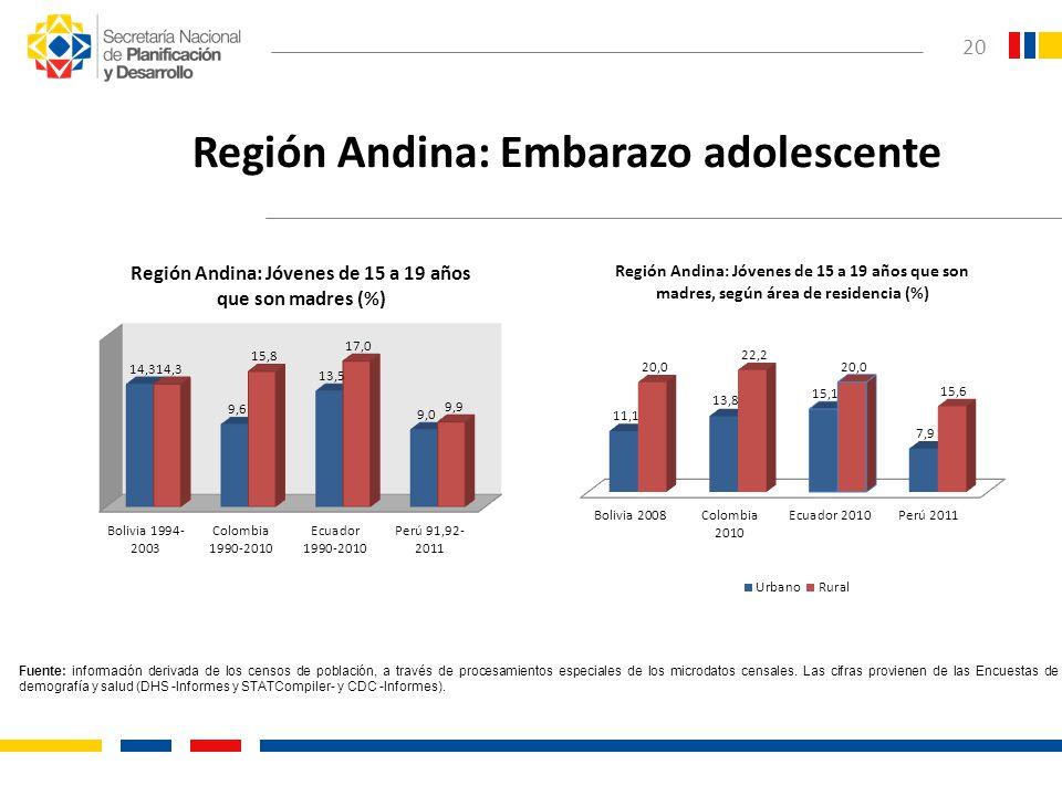 Región Andina: Embarazo adolescente