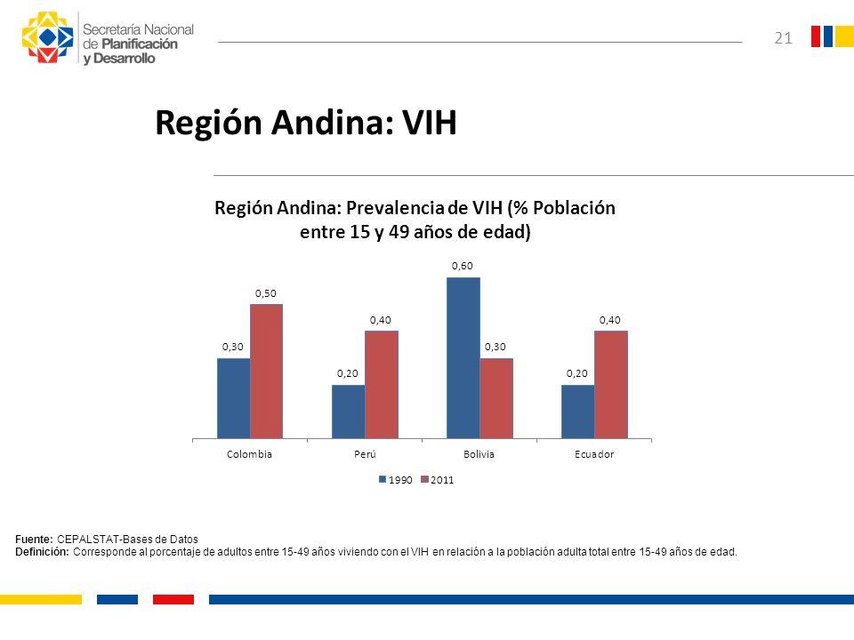 Región Andina: VIH Fuente: CEPALSTAT-Bases de Datos