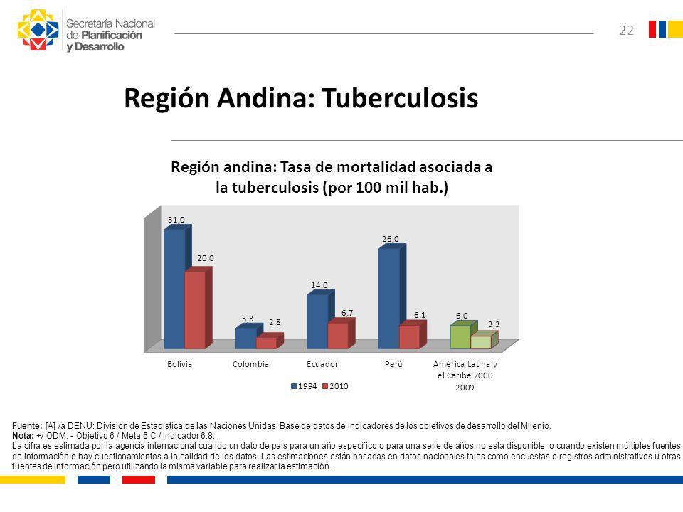 Región Andina: Tuberculosis