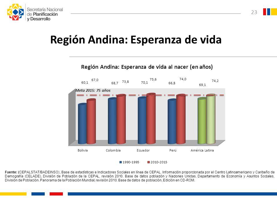 Región Andina: Esperanza de vida