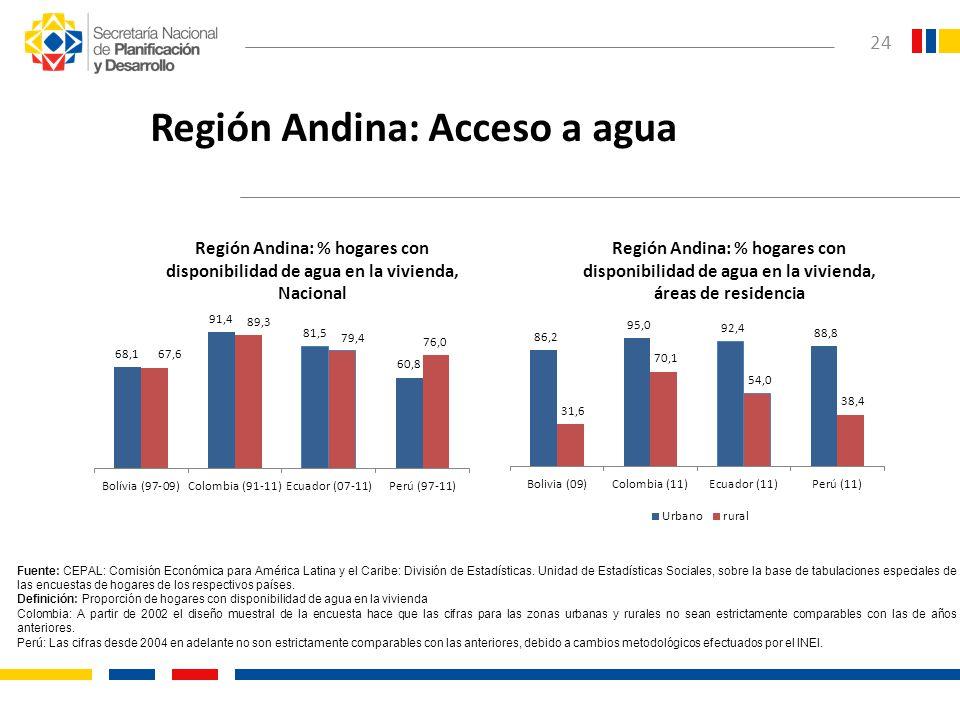 Región Andina: Acceso a agua