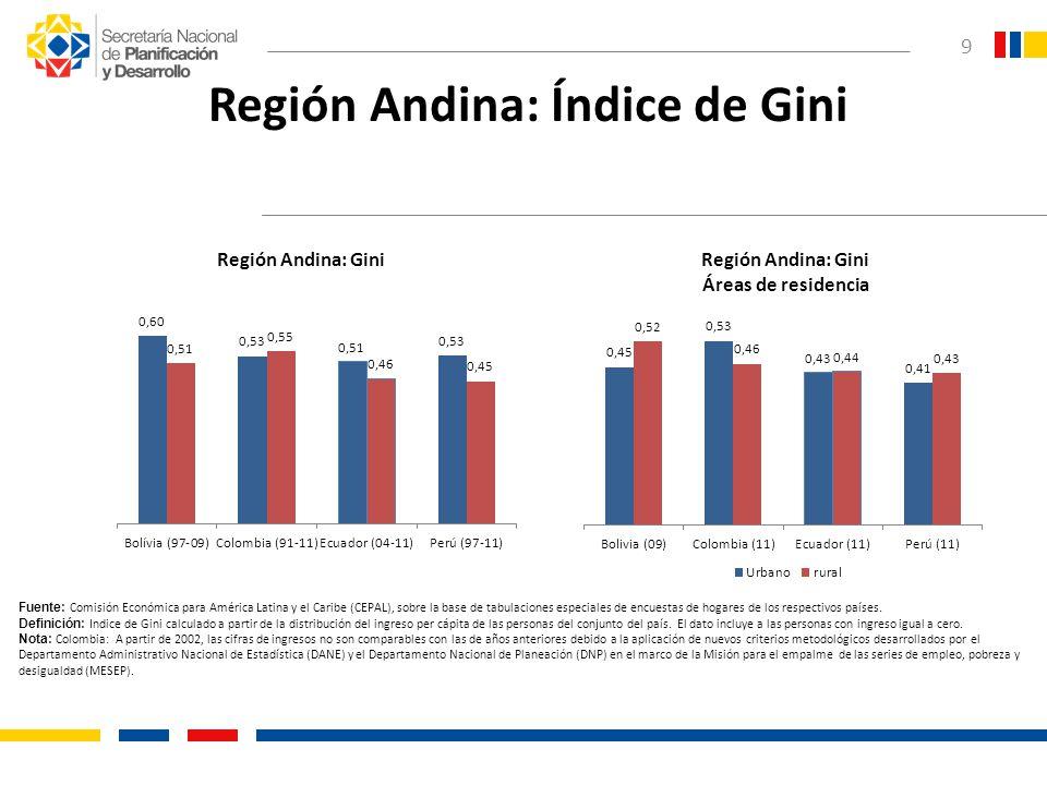 Región Andina: Índice de Gini