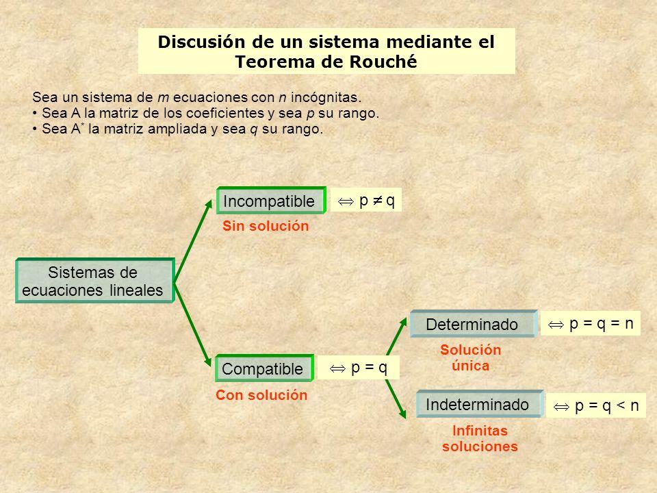 Discusión de un sistema mediante el Teorema de Rouché