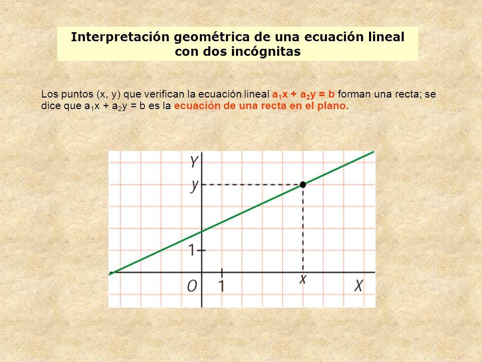 Interpretación geométrica de una ecuación lineal con dos incógnitas