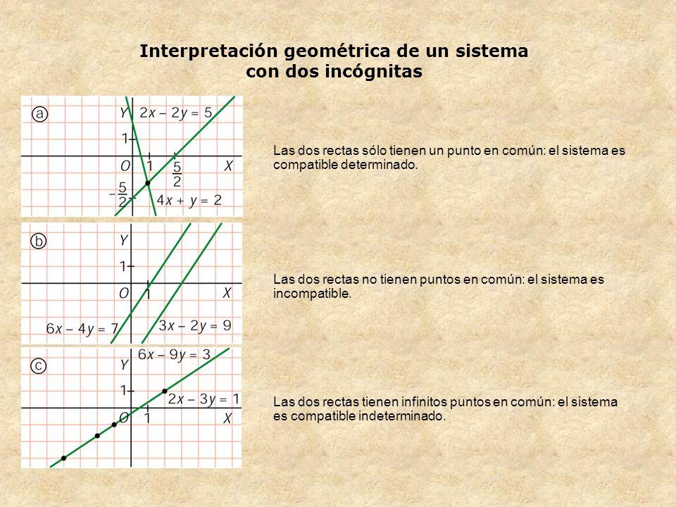 Interpretación geométrica de un sistema con dos incógnitas