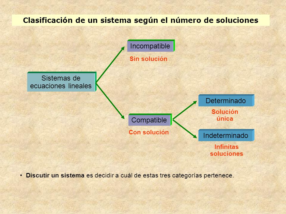 Clasificación de un sistema según el número de soluciones