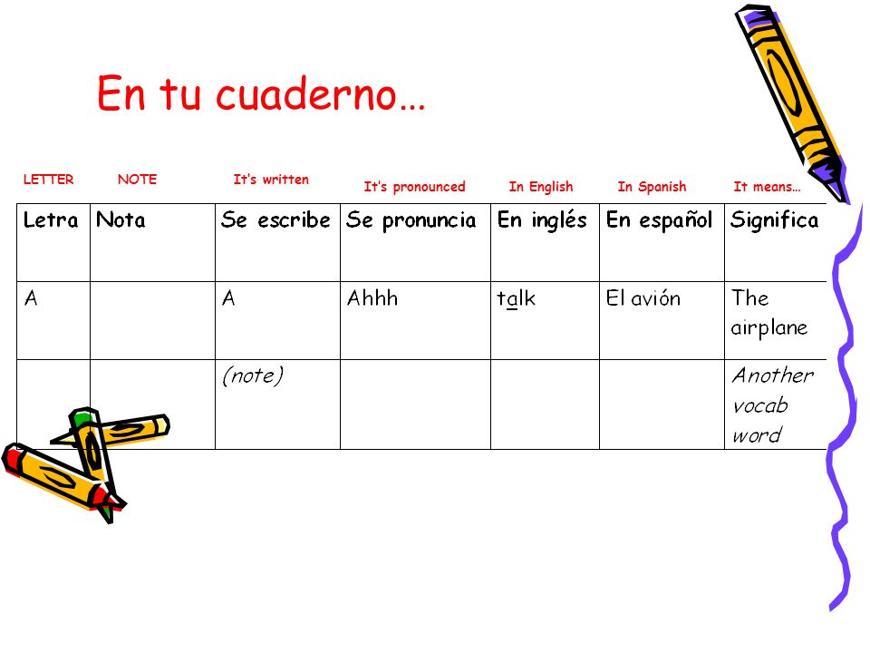 En tu cuaderno… LETTER NOTE It's written It's pronounced In English