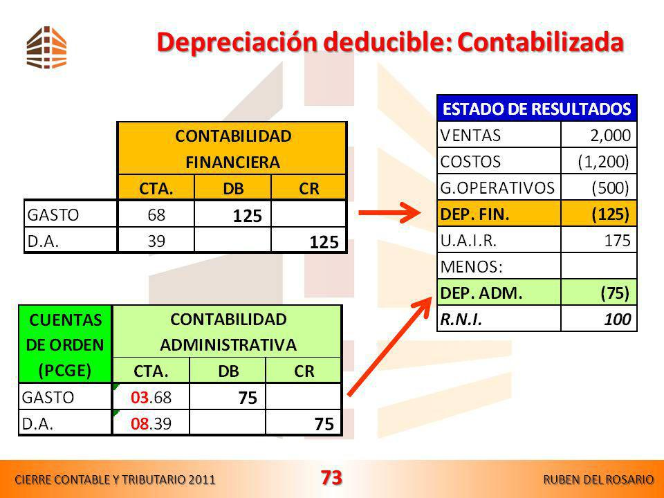 Depreciación deducible: Contabilizada