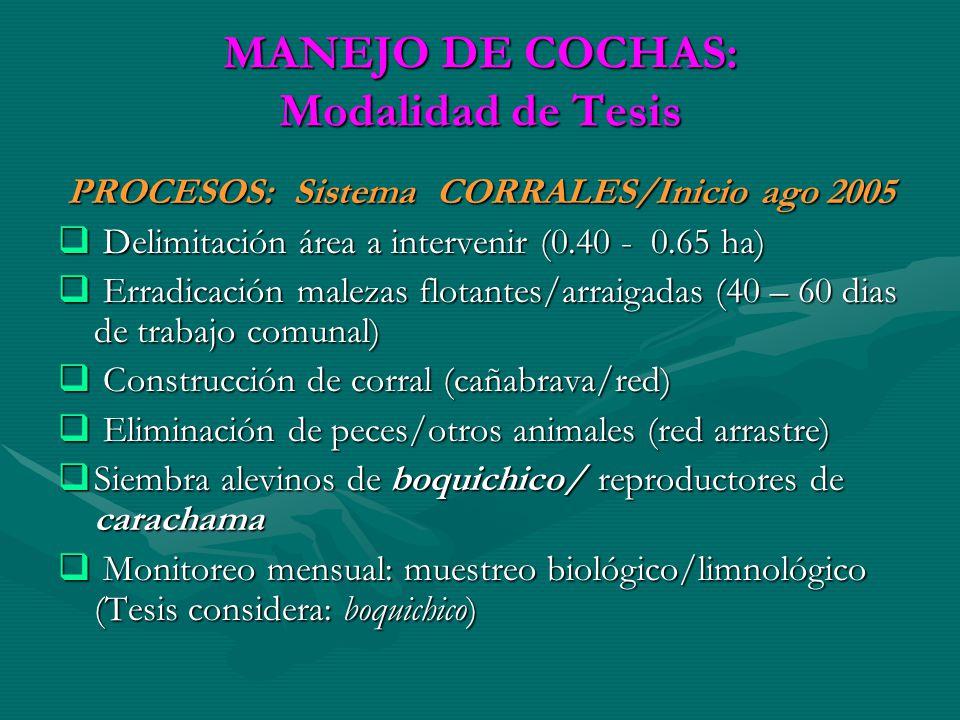 MANEJO DE COCHAS: Modalidad de Tesis