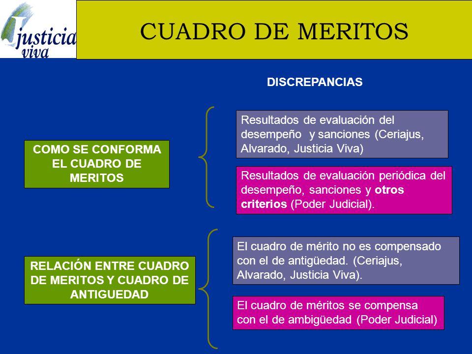 CUADRO DE MERITOS DISCREPANCIAS