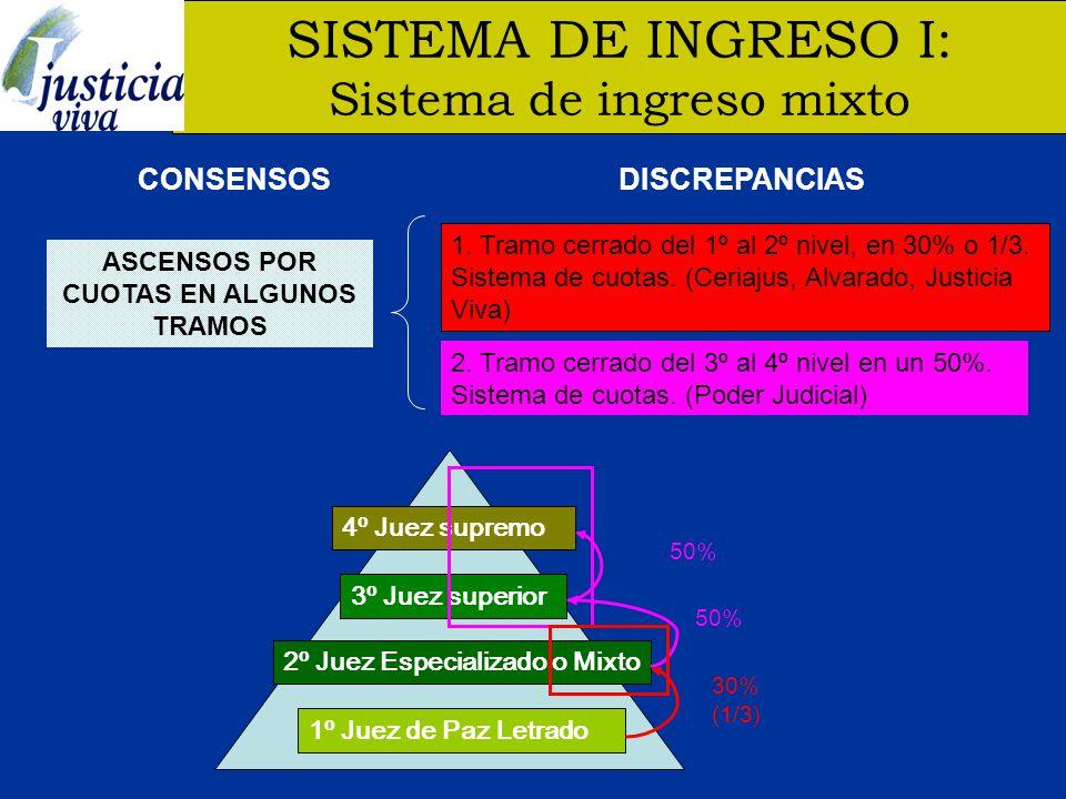 SISTEMA DE INGRESO I: Sistema de ingreso mixto