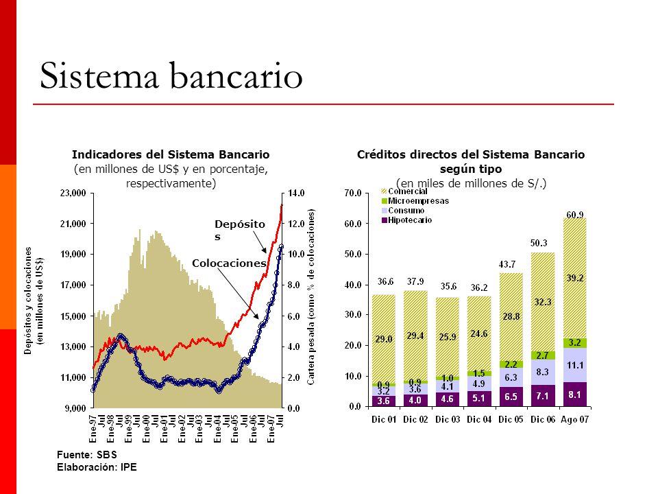 Sistema bancario Indicadores del Sistema Bancario
