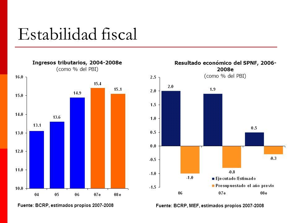 Estabilidad fiscal 15 Ingresos tributarios, 2004-2008e