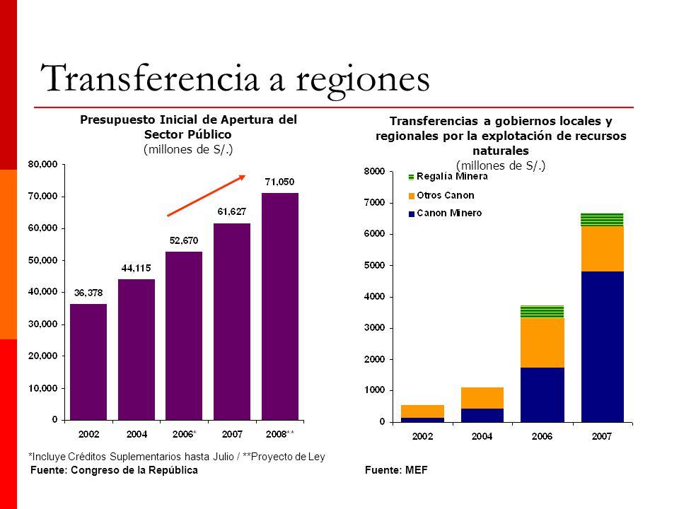 Presupuesto Inicial de Apertura del Sector Público
