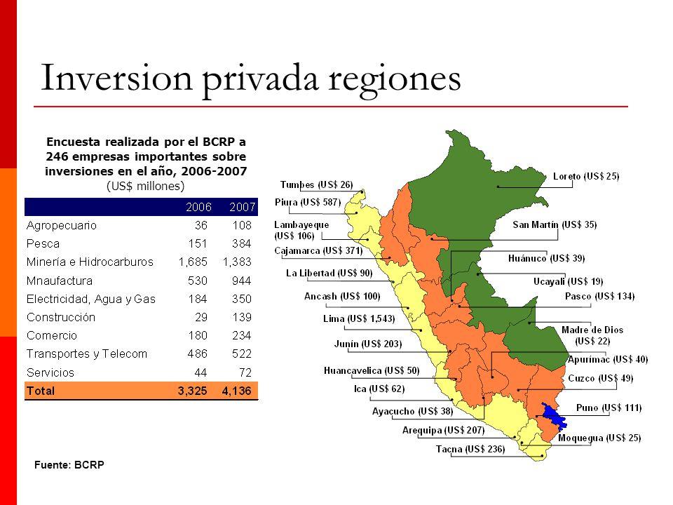 Inversion privada regiones