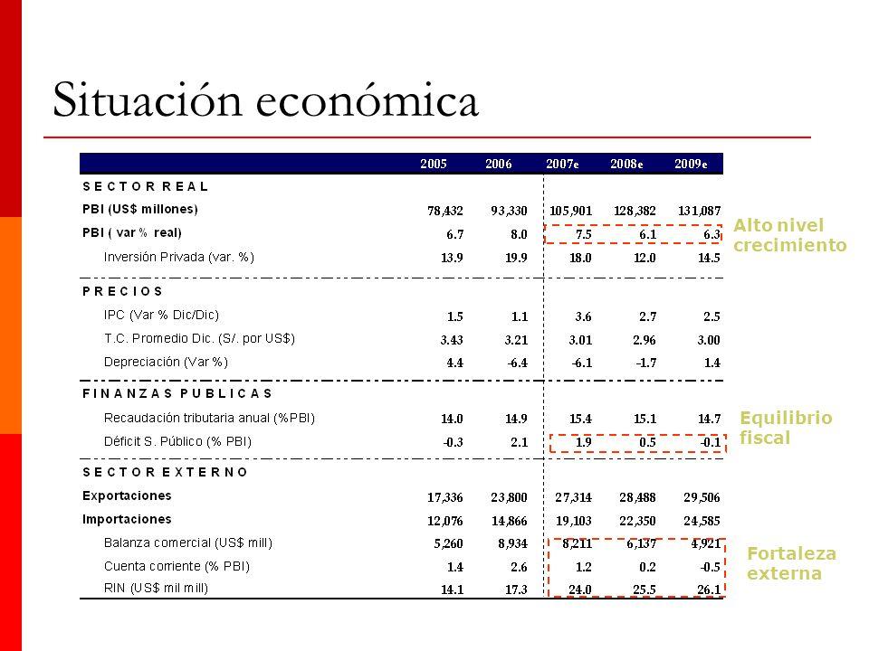 Situación económica Alto nivel crecimiento Equilibrio fiscal
