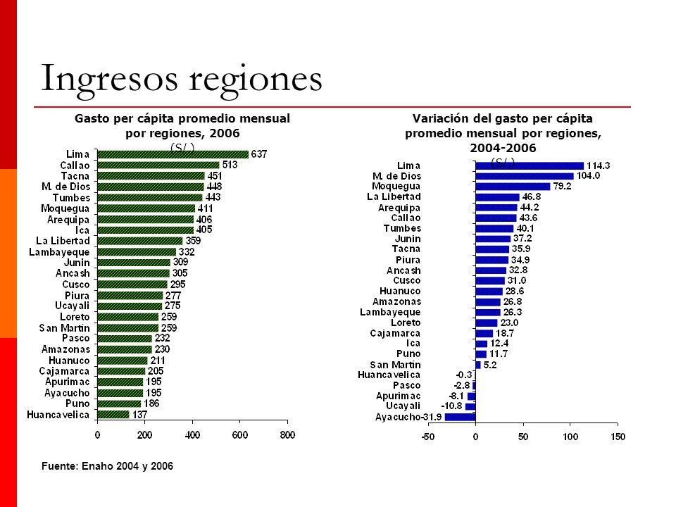 Gasto per cápita promedio mensual por regiones, 2006