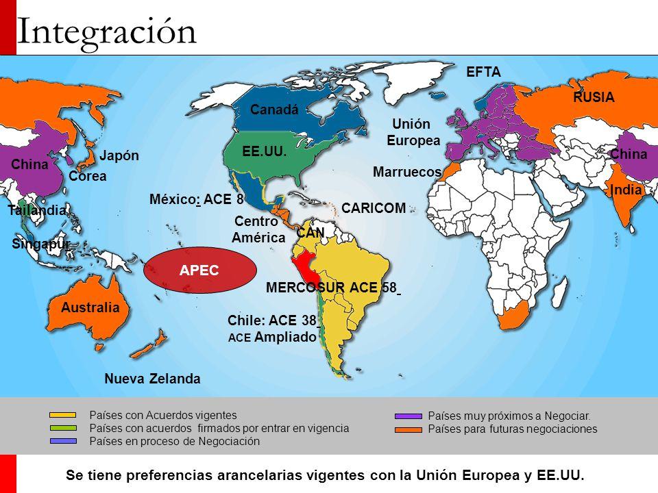 Integración EFTA. RUSIA. Canadá. Unión. Europea. China. EE.UU. China. Japón. Marruecos. Corea.