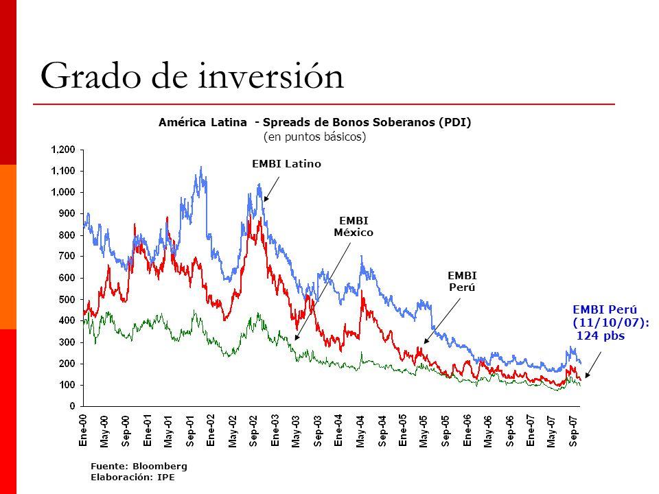 América Latina - Spreads de Bonos Soberanos (PDI)