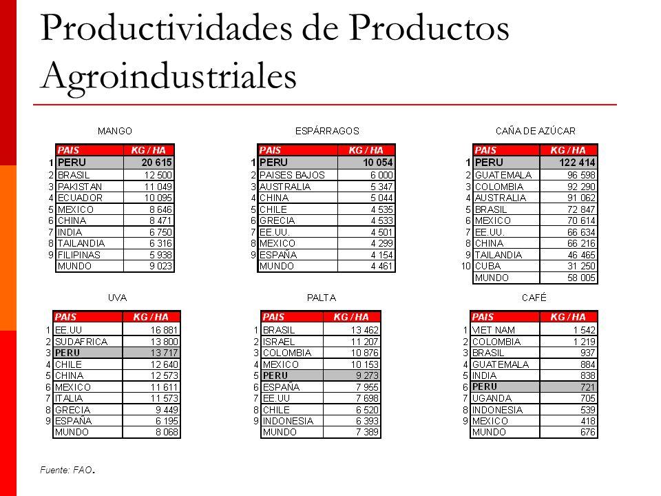Productividades de Productos Agroindustriales