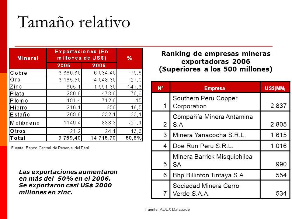Tamaño relativo Ranking de empresas mineras exportadoras 2006