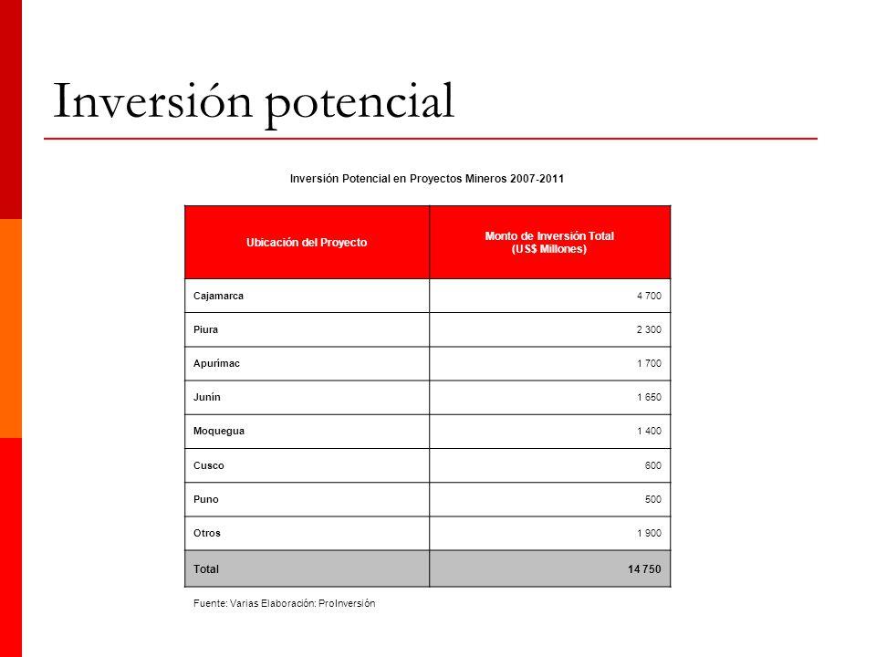 Inversión potencial Inversión Potencial en Proyectos Mineros 2007-2011