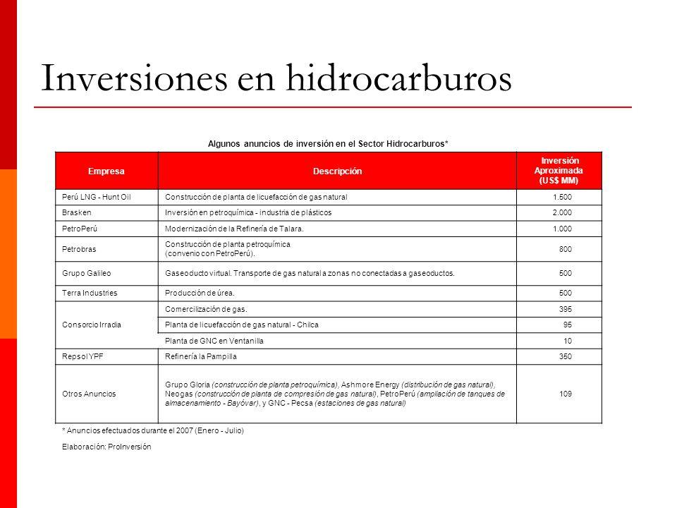 Inversiones en hidrocarburos