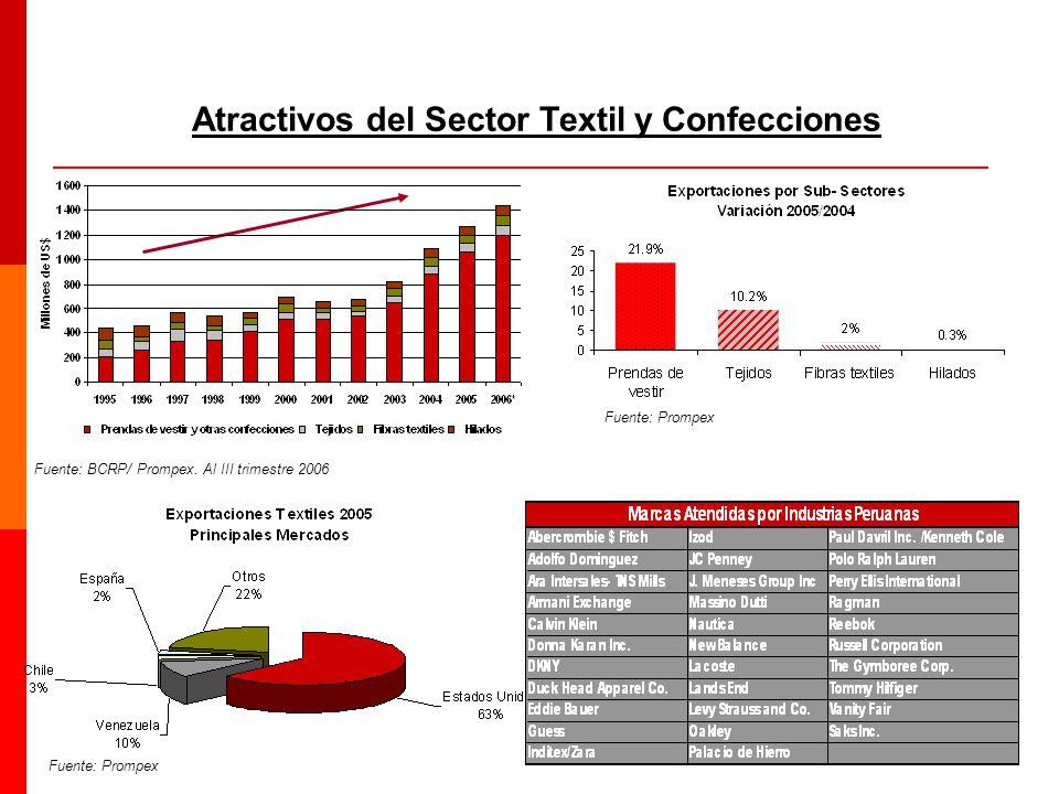 Atractivos del Sector Textil y Confecciones