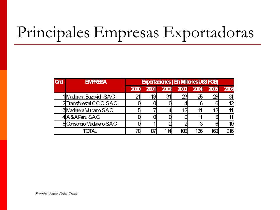 Principales Empresas Exportadoras