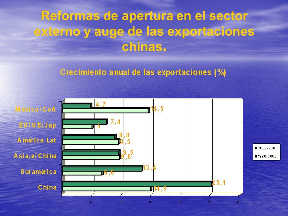 Reformas de apertura en el sector externo y auge de las exportaciones chinas.