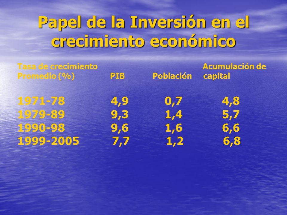 Papel de la Inversión en el crecimiento económico