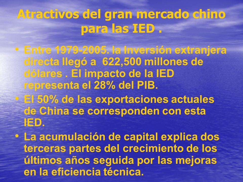 Atractivos del gran mercado chino para las IED .