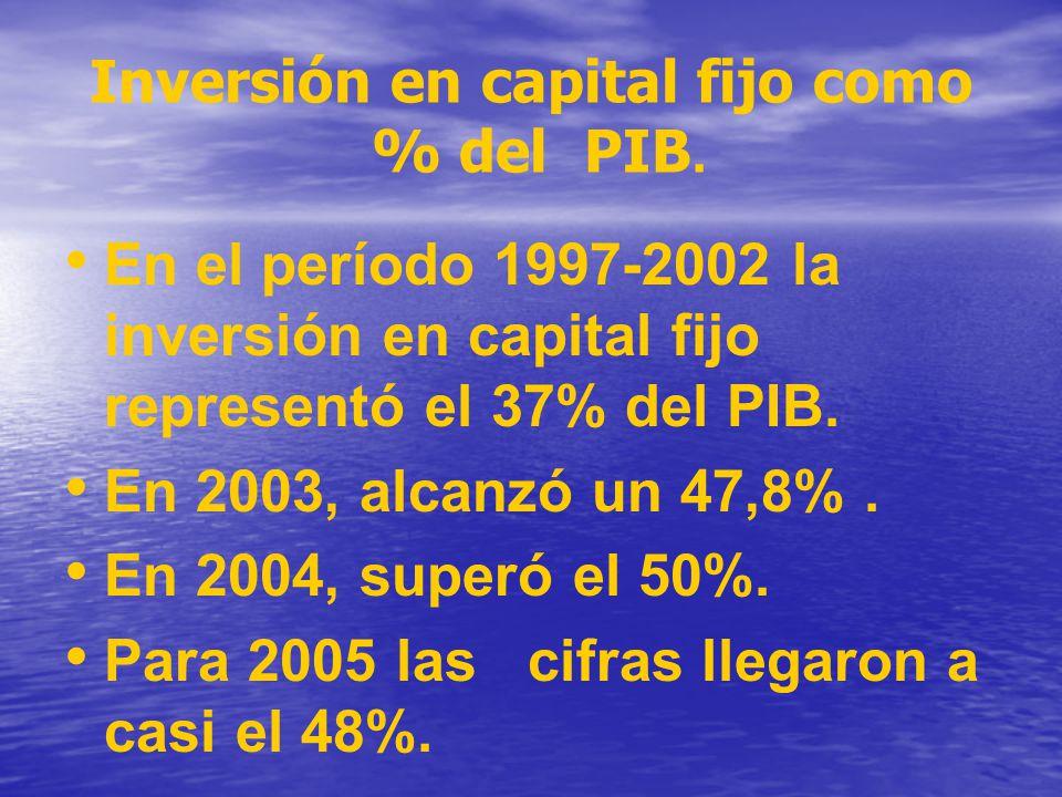 Inversión en capital fijo como % del PIB.